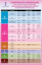 Compétences génériques selon le Guide sur les compétences génériques